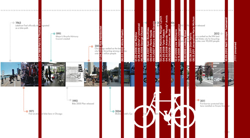 Cycling Plan Timeline with Ghost Bikes Inserted